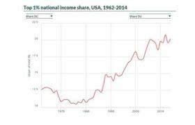 amerika en zengin